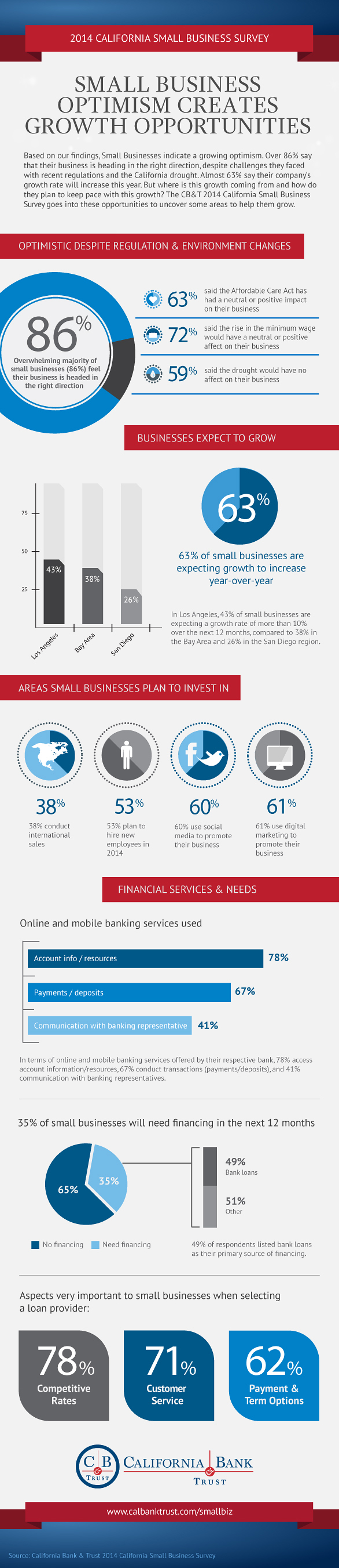Small Business Infograph 2013-2014 , California Bank and Trust