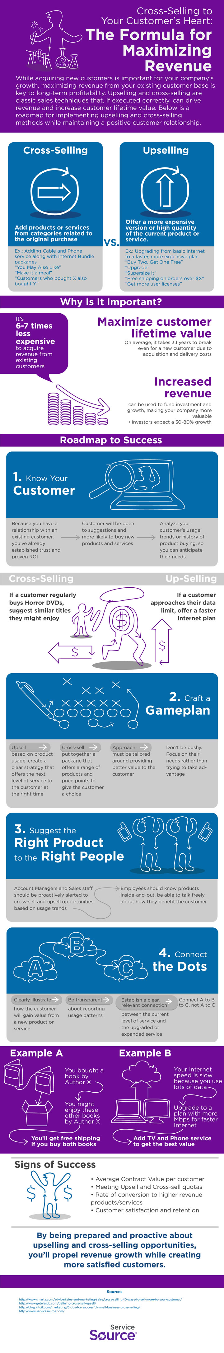 Cross-Selling to Your Customer's Heart Infographic