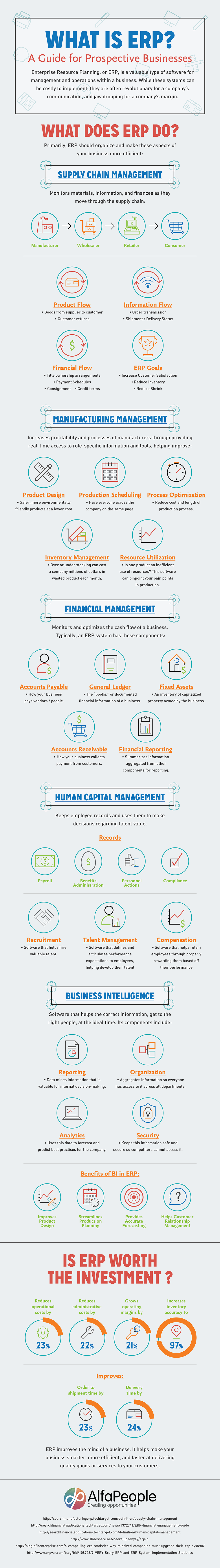 ERP Infographic from AlfaPeople